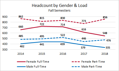 Headcount by Gender and Load