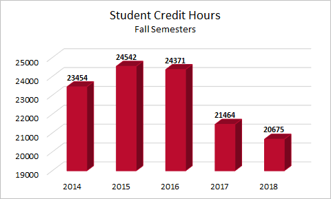 Student Credit Hours