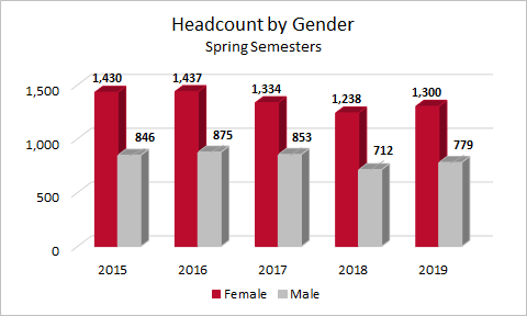 Spring Headcount by Gender