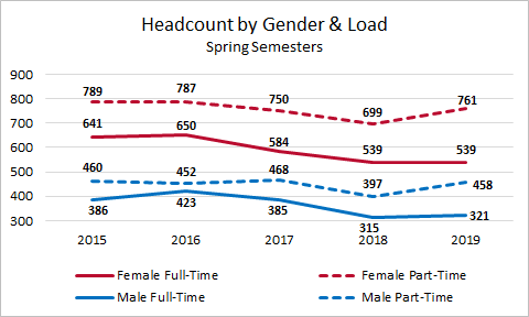 Spring Headcount by Gender and Load